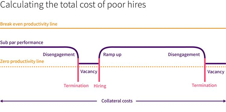 calculating the total cost of poor hires