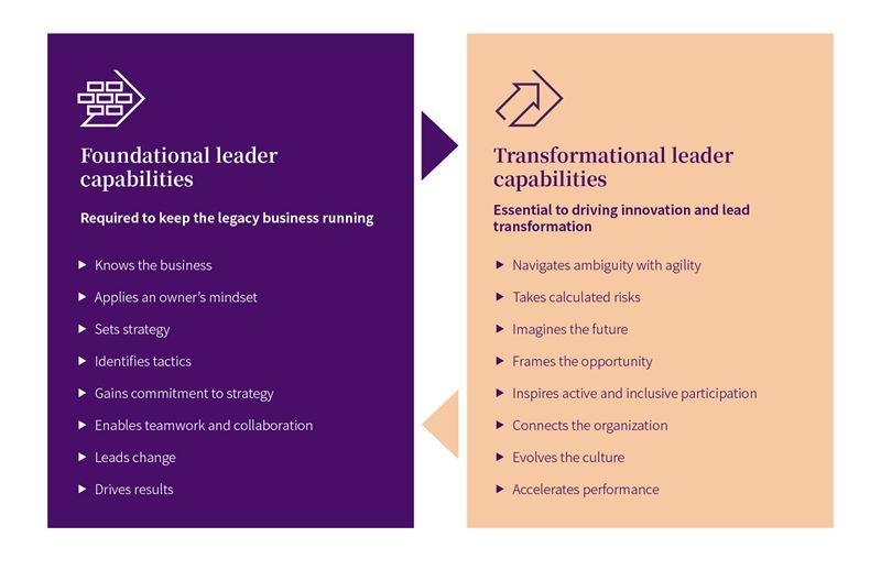 leader capabilities