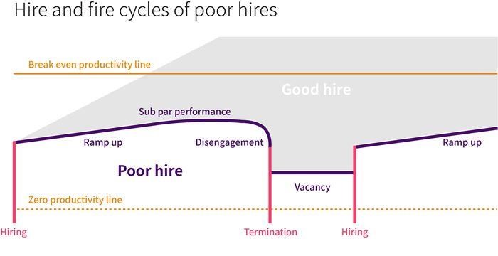 hire and fire cycles of poor hires