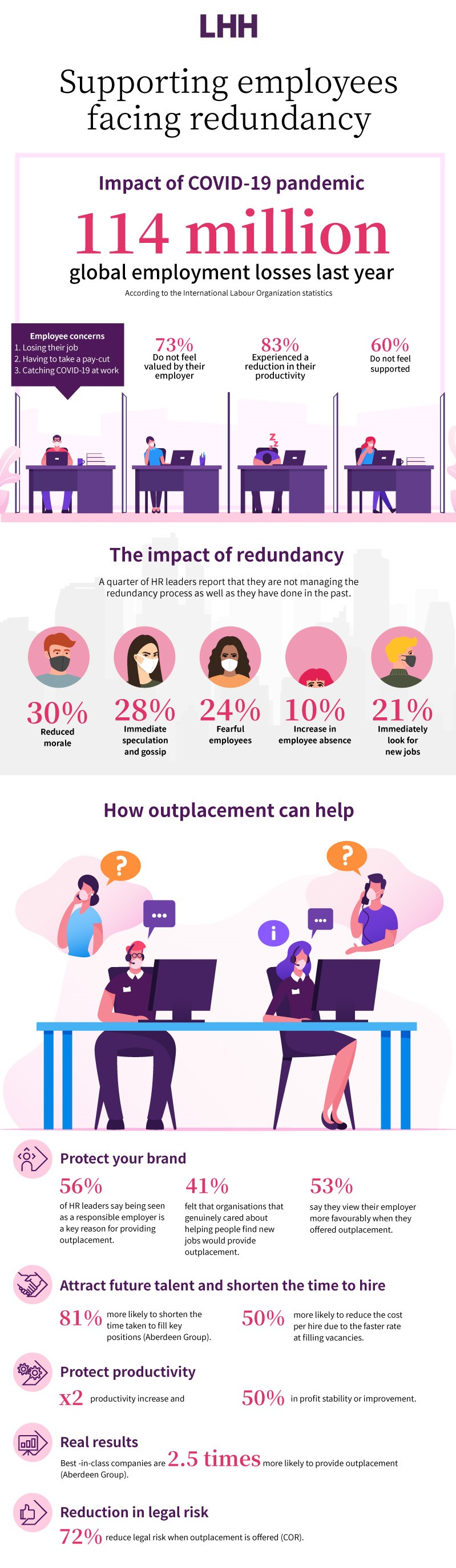 Infographic: Supporting employees facing redundancy
