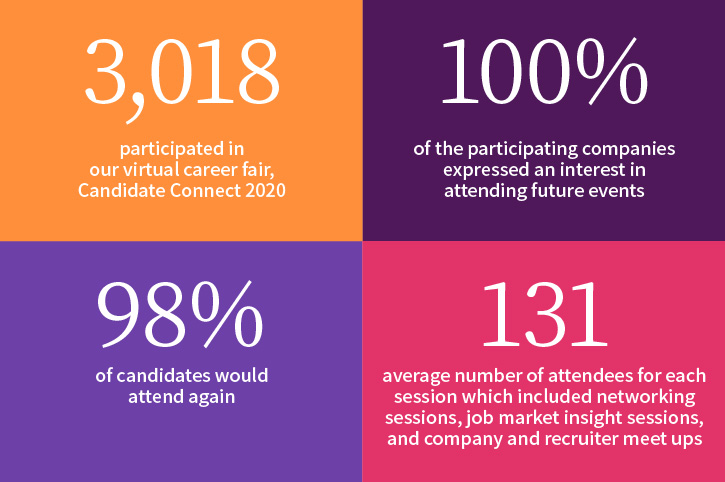 Candidate connect stats 2020