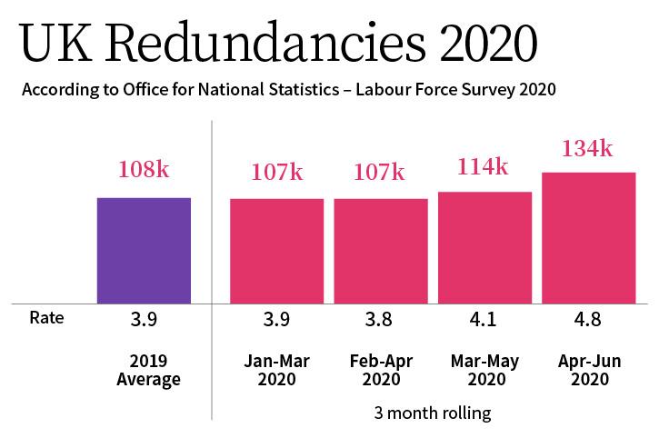 Bar graph UK redundancies