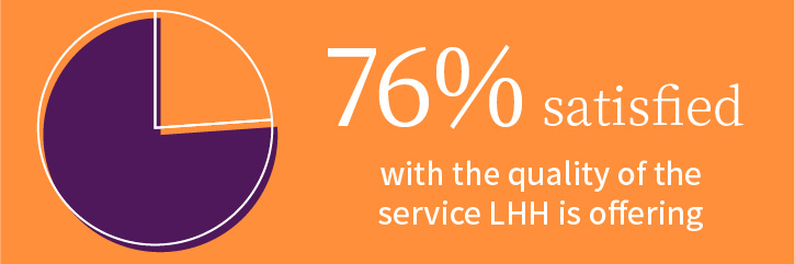 76% satisfied with LHH offering