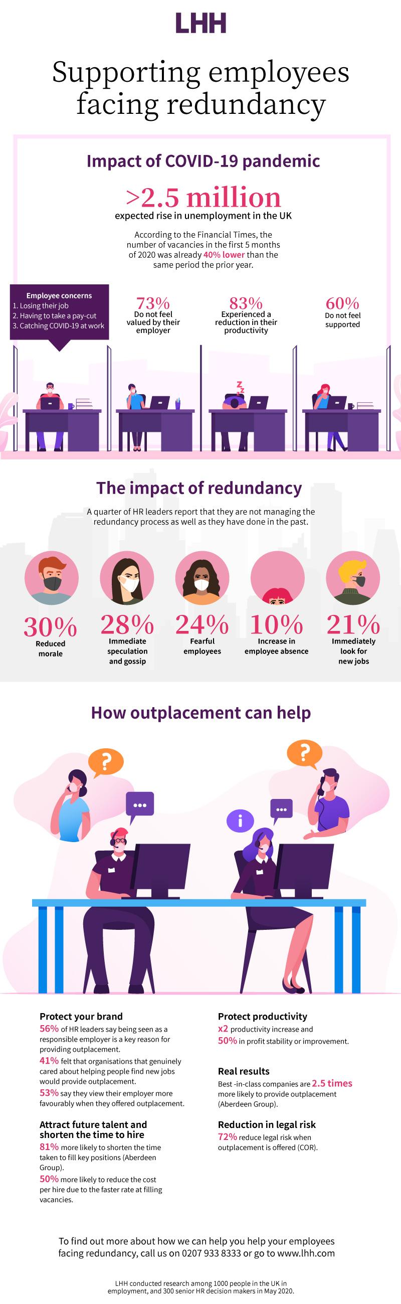 Redundancy infographic