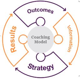 LHH coaching model